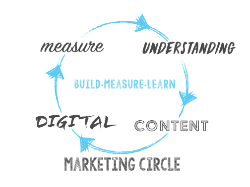 Marketing Circle - Understand