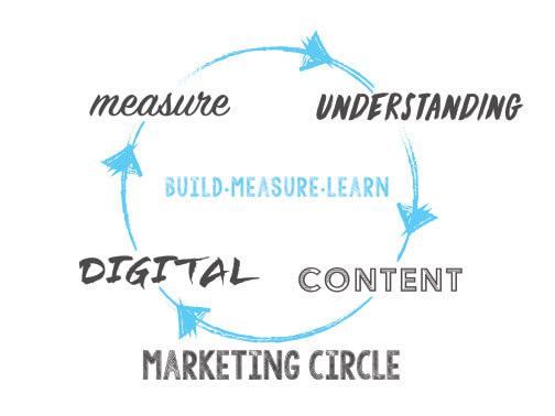 Agile Marketing Circle