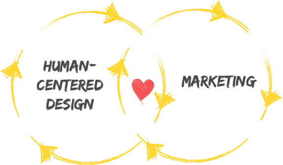 Human-Centered Design for Marketing