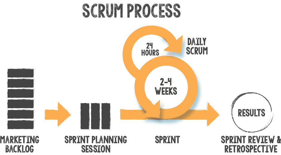Agile Marketing Scrum Process
