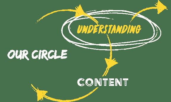 Understanding - Customer Empathy